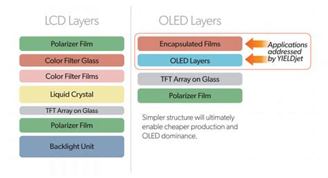 Aubeau Lightening Mask which technology will win the oled vs lcd battle quora