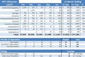 Cost Of Living Spreadsheet Living Expenses Worksheet