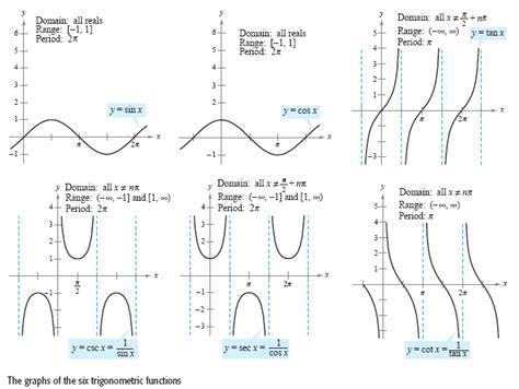 geometr 236 a y trigonometr graphs of functions search n e r d trigonometric functions
