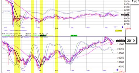 pattern recognition history justsignals chart pattern recognition