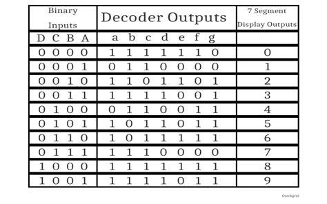 7 Segment Display Table 7 segment decoder implementation table logisim