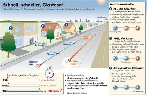 Glasfaser Anschluss Anbieter Kosten Und Vorz 252 Ge