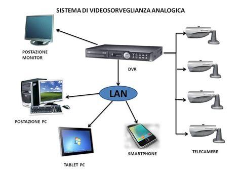 impianto videosorveglianza casa impianti videosorveglianza telecamere arezzo furti