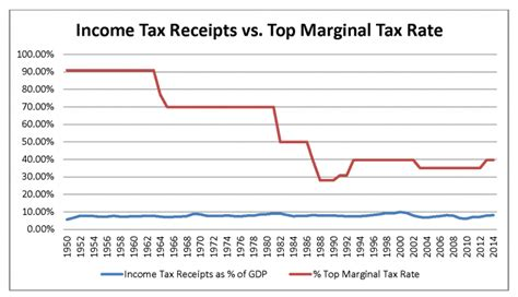 the ol days when tax rates were 90 percent mises