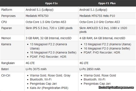 Harga Samsung F1s harga dan spesifikasi oppo f1s smartphone untuk pakar