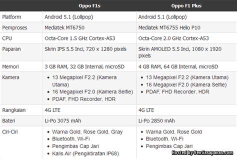 Harga Samsung Oppo F1s harga dan spesifikasi oppo f1s smartphone untuk pakar