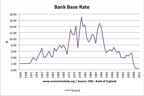 bank of historic interest rates when will interest rates rise economics help