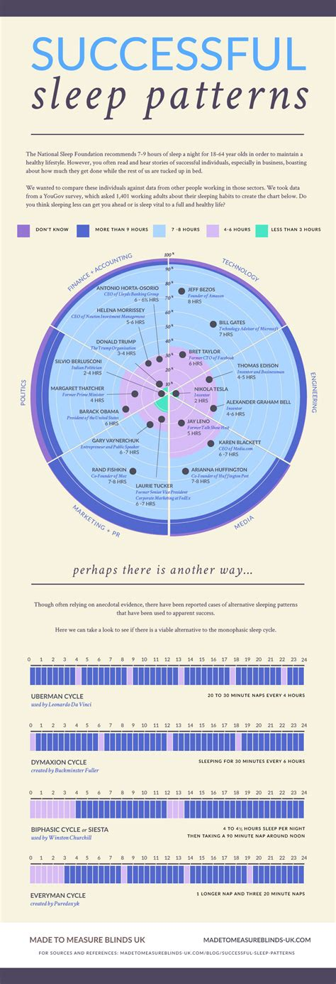 normal sleep pattern 2 year old sleep patterns of the world s most successful people