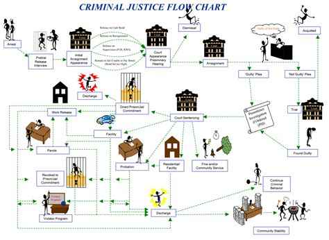 criminal flowchart the criminal justice process county