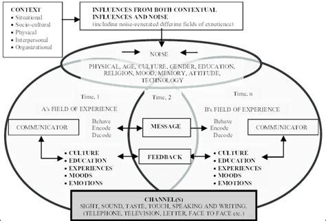 transactional model of communication diagram fig 1 a transactional model of communication source