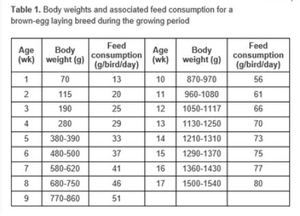 nutritional requirements table chicken nutritional requirements and diet formulations