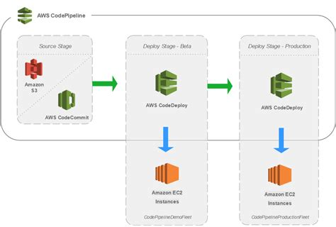 ci cms tutorial how to set up a continuous integration and delivery ci cd