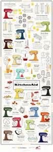 For Those Who Fancy Their KitchenAid Stand Mixer  [Infographic]   Eat Drink Better