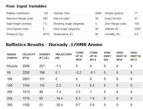 17 hmr ballistics and trajectory new cci a17 17 hmr ammunition hunt report and review