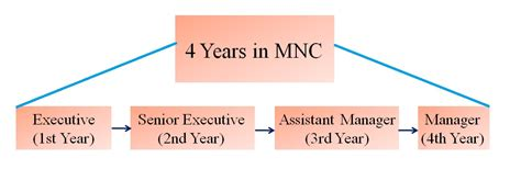 term career objective 28 term career objective 28 term career