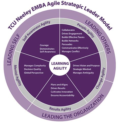 Mba In Strategic Management And Leadership by Executive Mba At Neeley School Of Business