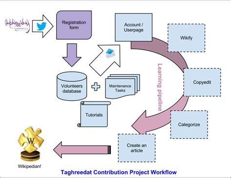 workflow project coaching new editors by email wikimedia