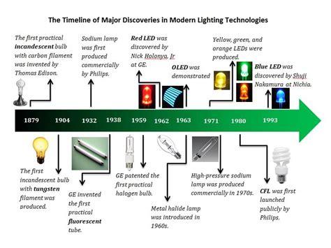Modern Lighting Technologies At A Glance Yikun Liu Origin Of Lights