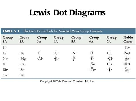 lewis dot diagram for potassium is2 ionic bonding