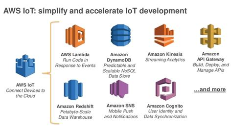 learning aws iot effectively manage connected devices on the aws cloud using services such as aws greengrass aws button predictive analytics and machine learning books overview of iot infrastructure and connectivity at aws
