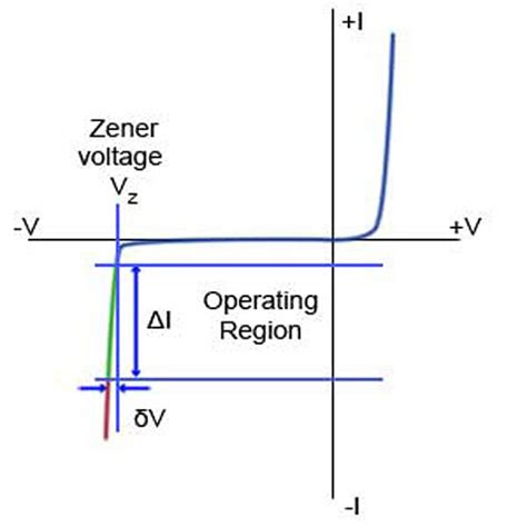 gunn diode operating voltage diode operating voltage 28 images voltage induced when diode is biased frontman 25r mods