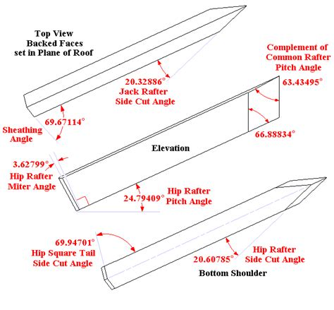 How To Cut A Hip Roof square hip rafter