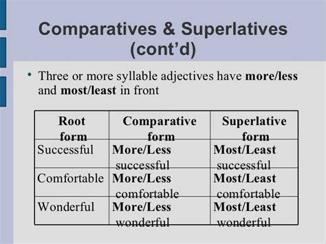 how many syllables in comfortable comparative superative