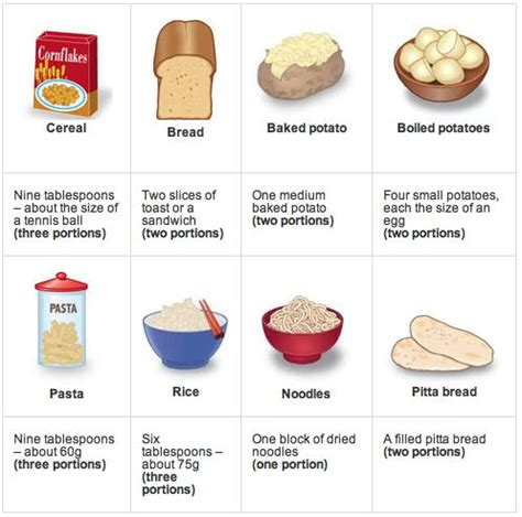 1 serving carbohydrates portion sizes carbohydrates food science