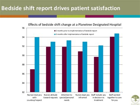 nurses moving beyond the bedside there are no limits books patient centered strategies for hcahps improvement