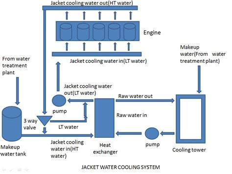 machine layout of jacket jacket water cooling system hfo power plant