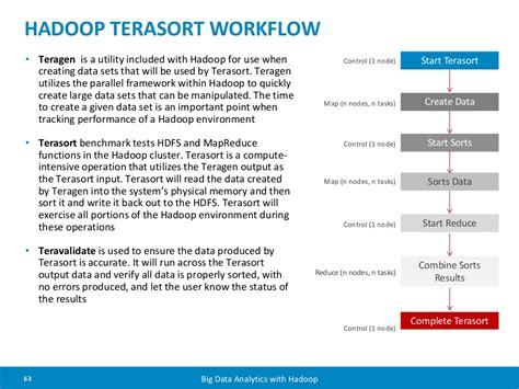 hadoop workflow hadoop terasort workflow teragen