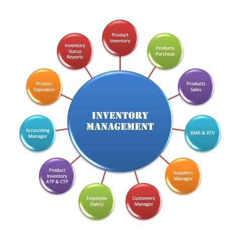 Tools And Techniques Of Inventory Management Mba by Global Erp Complete Guide Of International Erp Modules