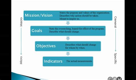 Resume Synopsis Sample by Goal And Objective Examples Images
