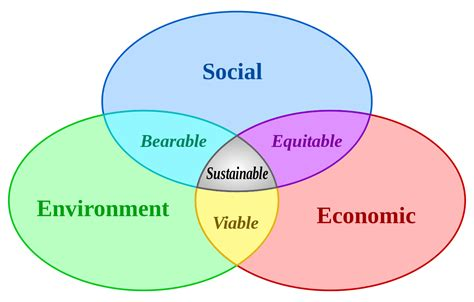 Sustainable Development file sustainable development svg