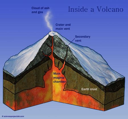 Cross Section Of A Volcano by Volcano Science Project