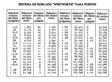 english metric conversion charts   Tulum.smsender.co