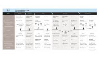 customer journey mapping template why and how to create a customer journey map