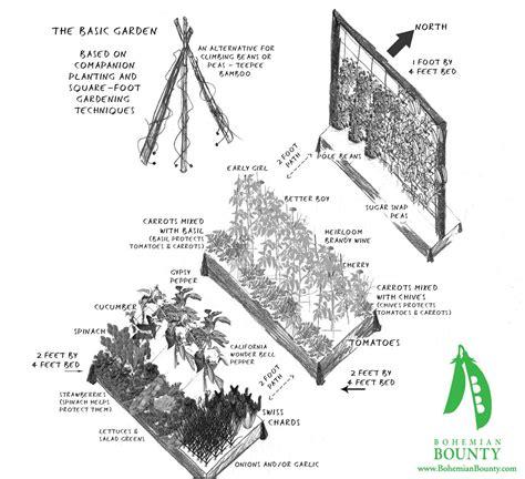 google basic gardening image result for http bohemianbounty wp content uploads 2008 08 basic garden jpg