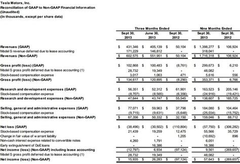 Tesla Financial Report Tesla Motors Reports Q3 2013 Results Loses 38 Mil Sold