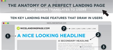 form design best practices 2015 7 infographics to explode landing page conversions sej