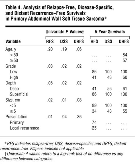 pattern analysis of tumors soft tissue tumors of the abdominal wall analysis of