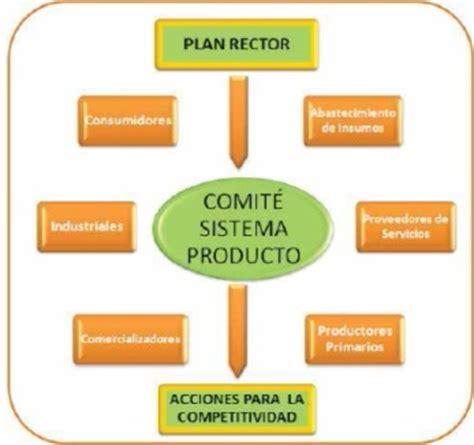cadenas productivas de mexico oleaginosas sistemas producto experiencias para cadenas