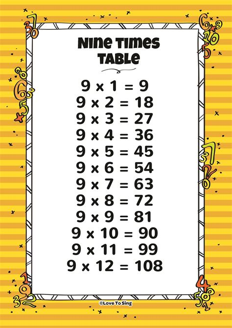 Nine Times Table by Nine Times Table And Random Test Song With Free Lyrics Activities