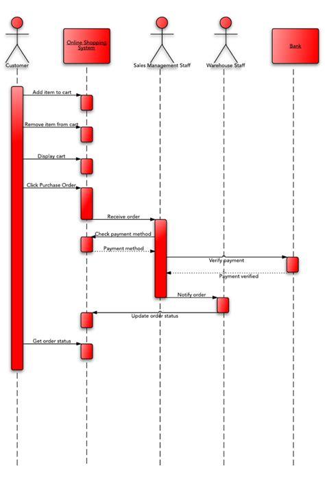 uml sequence diagram tutorial lucidchart