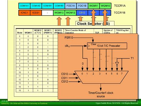 the avr microcontroller and embedded systems using assembly and c using arduino uno and atmel studio books timer counter the avr microcontroller and embedded