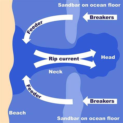 sandbar diagram noaa scijinks how to escape rip currents