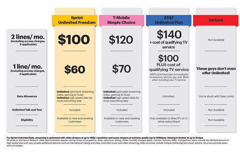 sprint plans sprint launches new unlimited freedom plan with unlimited