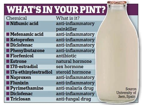 Detox Toxins In Breast Milk by More Then 20 Toxins In Our Milk Juicedmuscle