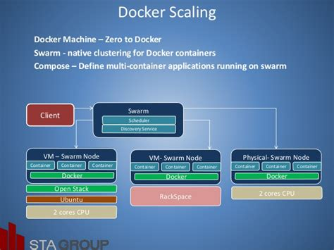 docker compose l stack cloud with open stack docker