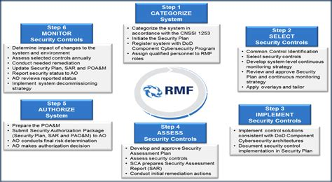 rmf risk assessment report template continuity risk assessment template atec operational